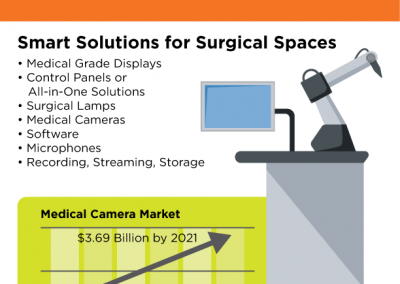 AVI-Systems-Surgical-Rooms-Infographic