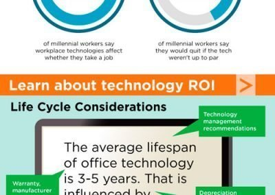 Mark-LaPoint-Infographic-Design-Tech-refresh